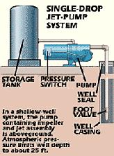 complete water well diagram residential well pumps #5