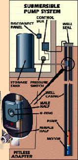 Diagram of a submersible pumping system